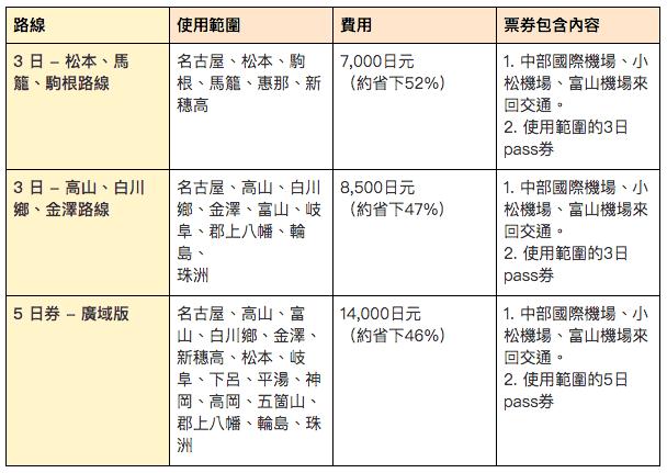 昇龍道巴士3日/5日差異比較