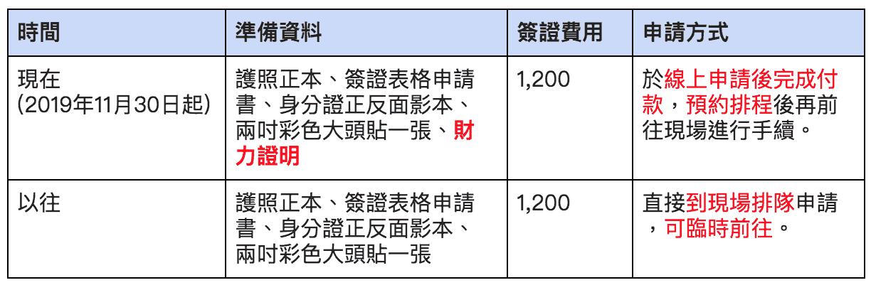 泰國「觀光簽證」申請方式前後差異